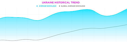 Download-Speed-in-Ukraine-download Ukraine